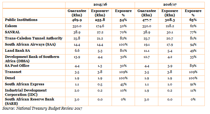 Budget 2018 TABLE 1