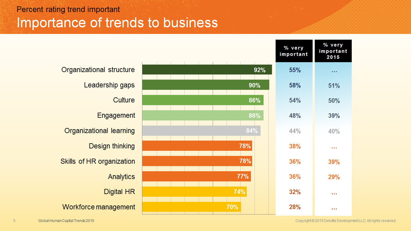 Figure 2 Importance of trends to business