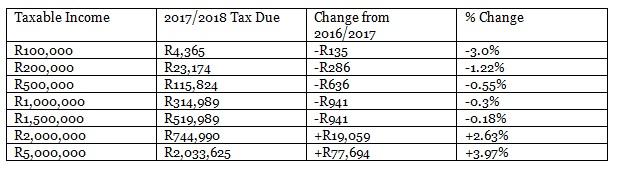 PWC budget review 3 mar