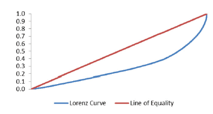The Line of Equality and the Lorenz Curve