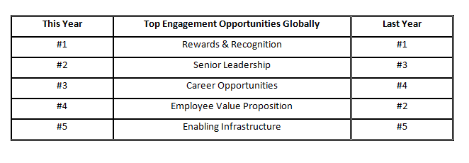 employee engagement table 3