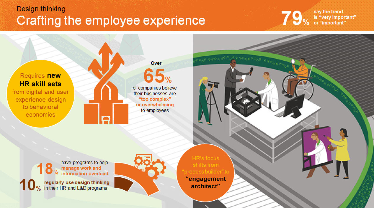 figure 9 crafting the employee experience