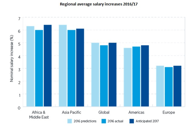 salary trends image 1