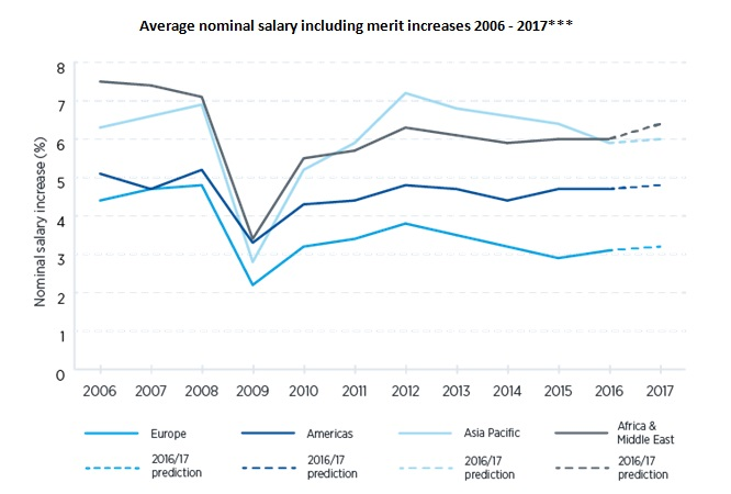 salary trends image 4
