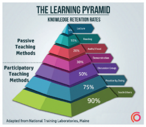 Knowledge retention is an uphill battle